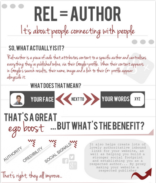 The What, Why and How of Rel=Author