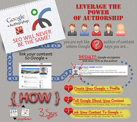 Authorship With Google: 3 Easy Steps