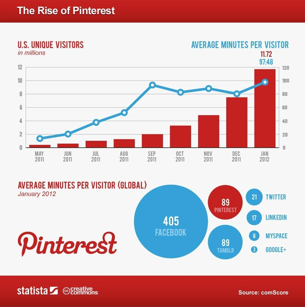 Why You Should Not Ignore Pinterest in Your Social Media Strategy