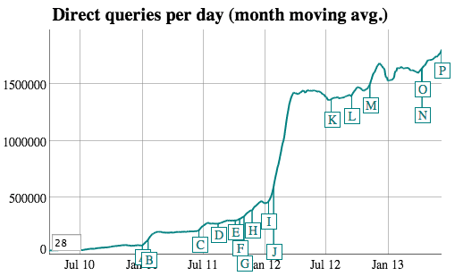 Duckduckgo traffic stats april 2013