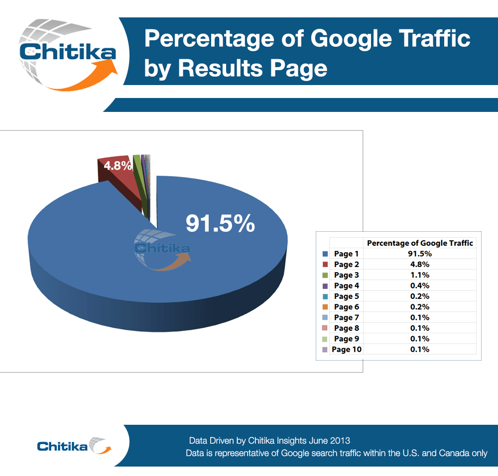 Percentage of Google Traffic