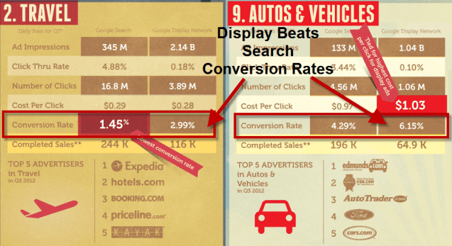 conversion rates for display ads and search ads for travel and automotive industry