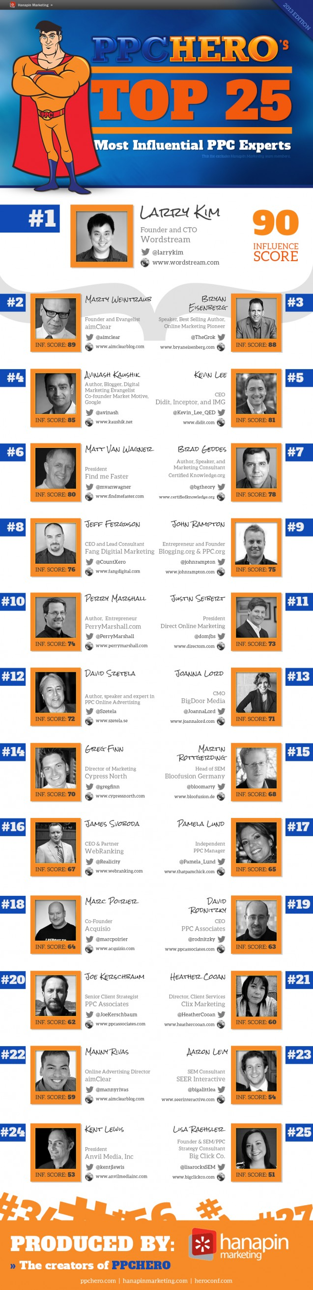 ppc hero top 25 most influential ppc experts