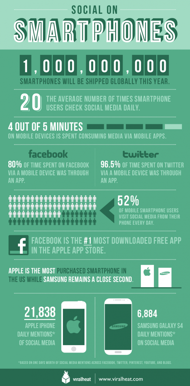 social on smartphones infographic