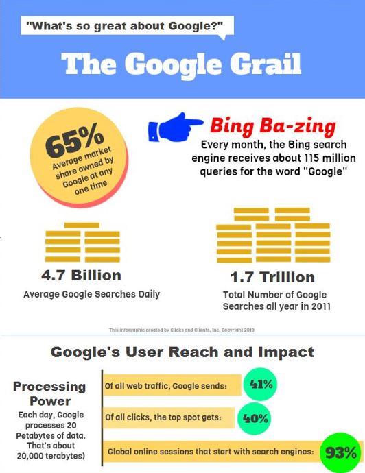 the google grail infographic