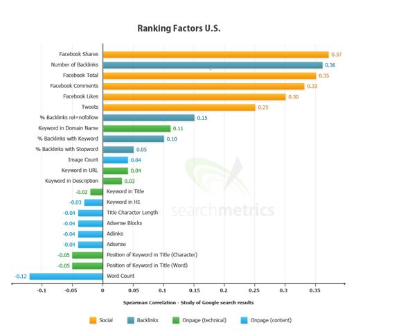 us ranking factors