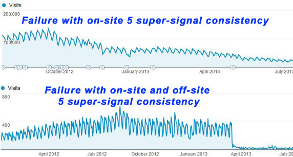 Failure to apply the 5 SEO super signals