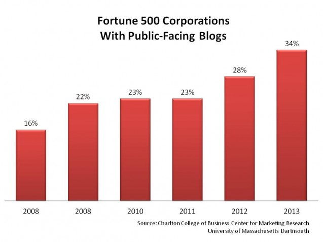 fortune 500 company blog popularity