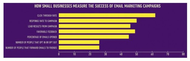 how smbs measure the success of email marketing campaigns