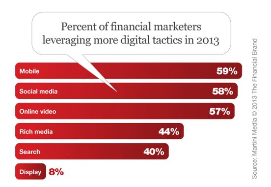 percent of financial marketers leveraging more digital tactics in 2013