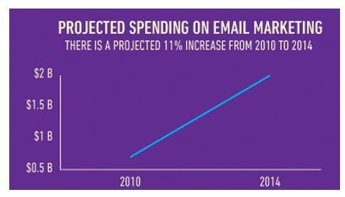 projected spending on email marketing