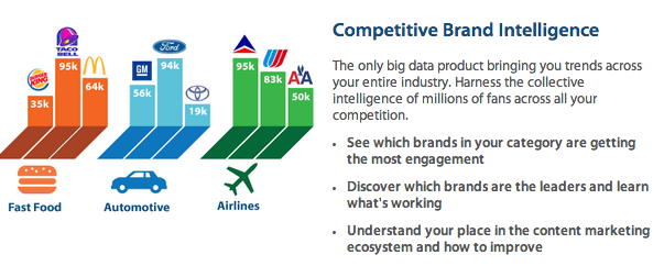 Competitive Brand Intelligence