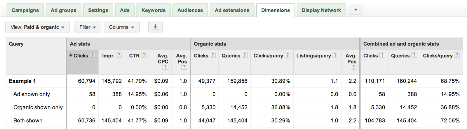 Google AdWords Releases New Combined Paid & Organic Search Report