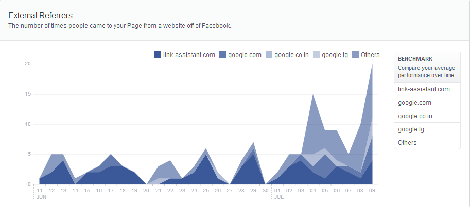 facebook insights 6