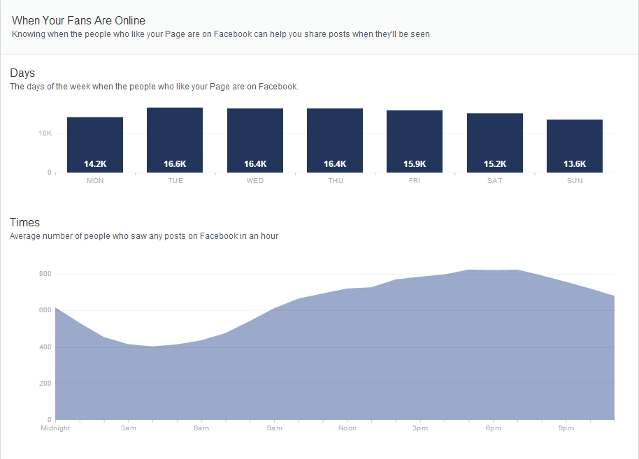 facebook insights 7