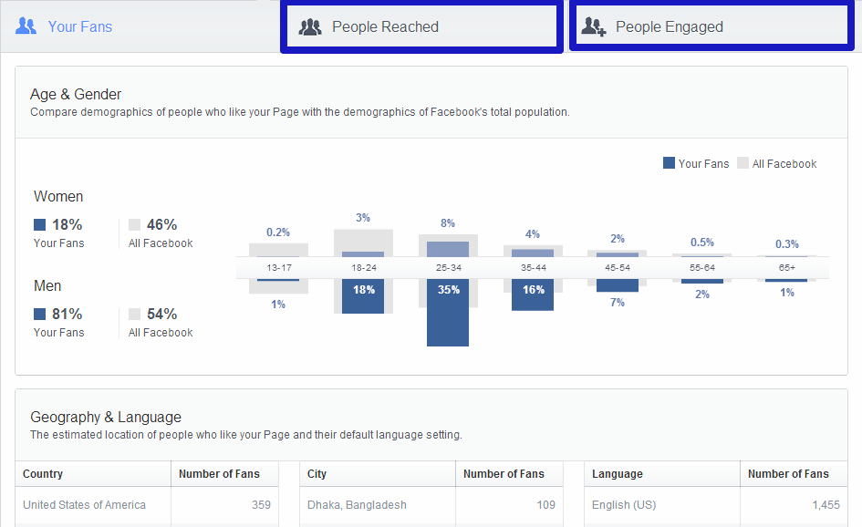 facebook insights 9