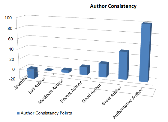 Author-Consistency