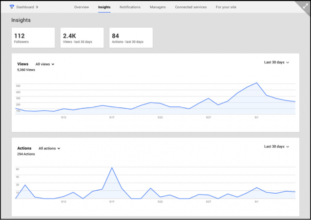 Google Dashboard Insights