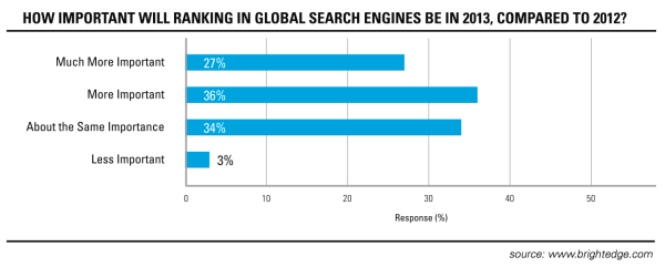 Ranking in Global Web Searches