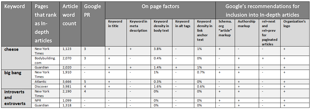 SEO and markup data for in-depth articles