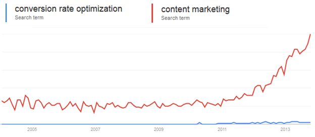 Conversion rate tips & Content Trends