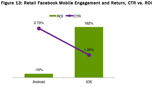 android and iOS Facebook Ads ROI and CTR comparison