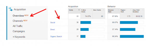 google analytics acquistion