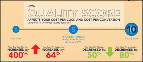 quality score optimization