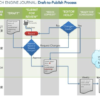 Search Engine Journal: An Update on Our Publishing Process