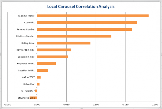 Local Carousel Correlation Analysis