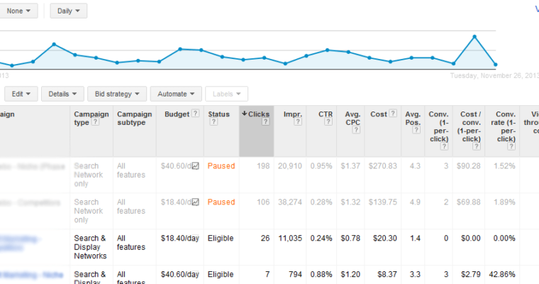 How to Turn Ineffective PPC Campaigns into True Triumph