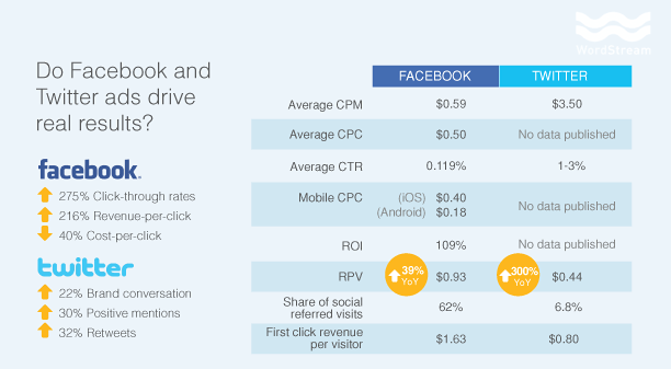 Facebook vs. Twitter Which has better Ad Performance?