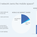 facebook vs. twitter on mobile ads - who wins?