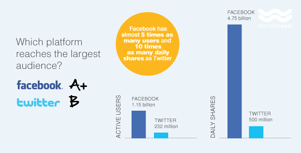 Facebook vs. Twitter - Which is the Biggest In terms of size and engagement?