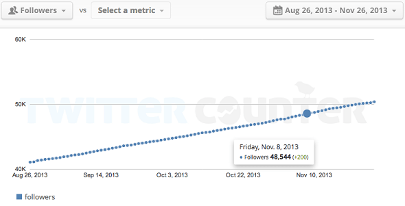 Twitter counter follower growth