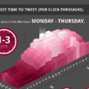 Timing is Everything: The 4 Most Accurate Ways To Find Your Best Time to Tweet