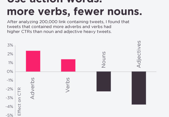 How to Get People to Read Your Stuff: 8 Simple Copywriting Tips, Backed by Science