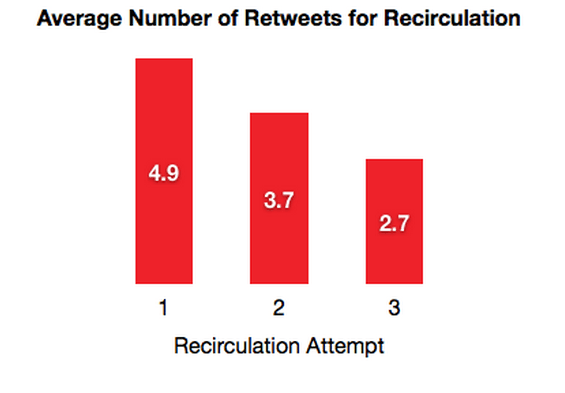 Stop Tweeting Your Blog Posts Only Once: The Case for Re-sharing on Social Media