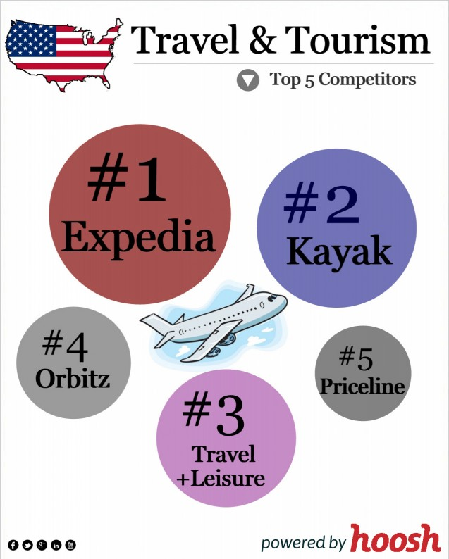 Top Players in US Travel & Tourism Industry - Infographic
