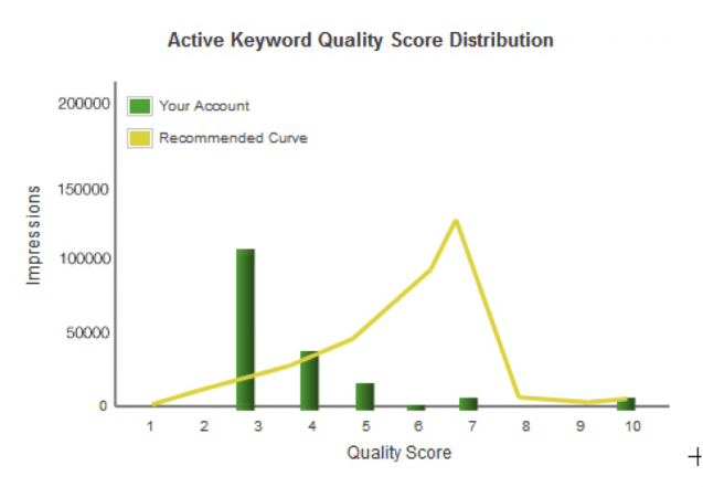 Active Keyword QS Distribution