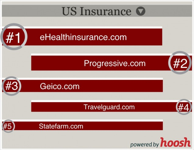 Top Players in US Insurance Industry [Infographic]