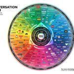 The Conversation Prism by Brian Solis