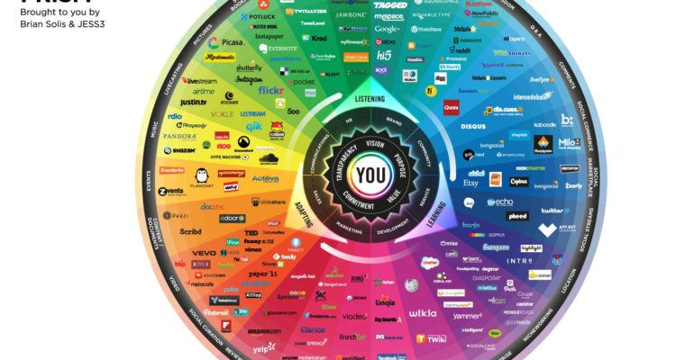 Brian Solis' Conversation Prism Catalogs The Best Social Platforms