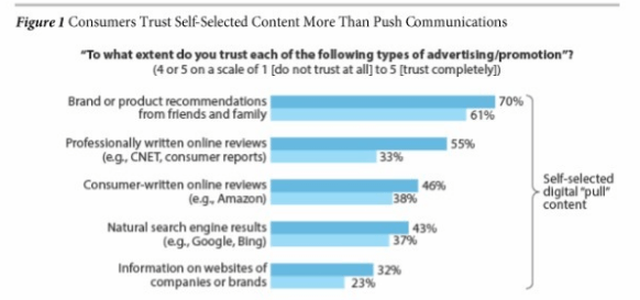 consumers trust self-selected content more than push communications