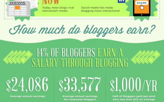 The-blogconomy-infographic-640x5604