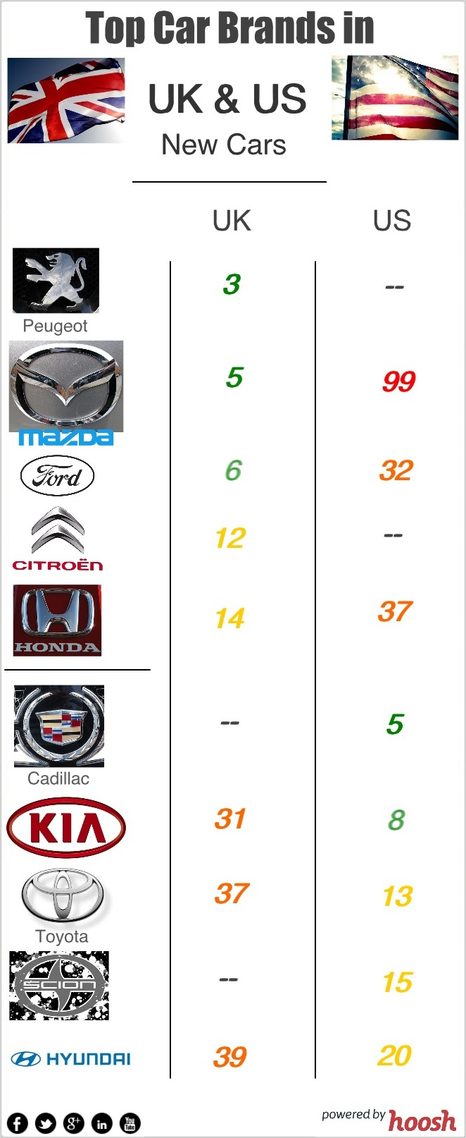 Infographic of the HooshRanks for New Cars Category in the US and UK