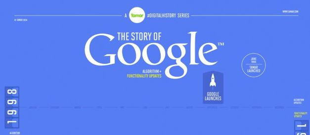 Google: A Digital History [Infographic]