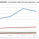 social media traffic report Jan '14 graph