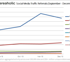 Study Reports 20% of Overall Traffic Comes From Facebook and Pinterest