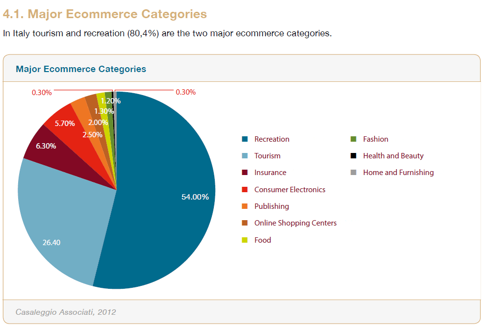 Major e-commerce categories in Italy